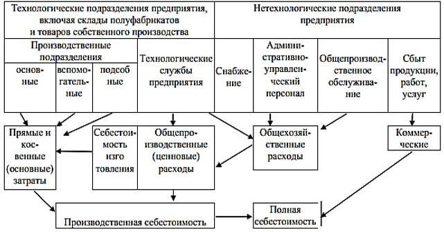 Рисунок 1 – Общая структура затрат при распределении их по местам возникновения