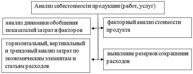 Рисунок 2 - Составляющие анализа себестоимости продукции по методике Н. П. Любушина