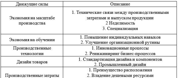 Таблица 1 – Обзор движущих сил лидерства по издержкам