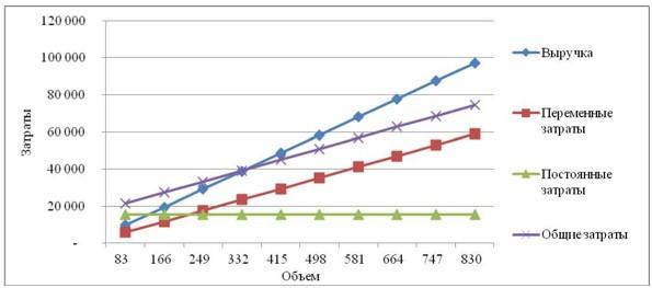 Рисунок 6 - Точка безубыточности Мельничного комплекса ТОО «АКЖАЙЫК 2011» за 2016 год, тыс. тг., тыс. тн.