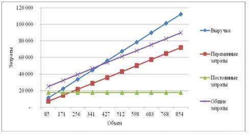 Рисунок 7 - Точка безубыточности Мельничного комплекса ТОО «АКЖАЙЫК 2011» за 2017 год, тыс. тг., тыс. тн.