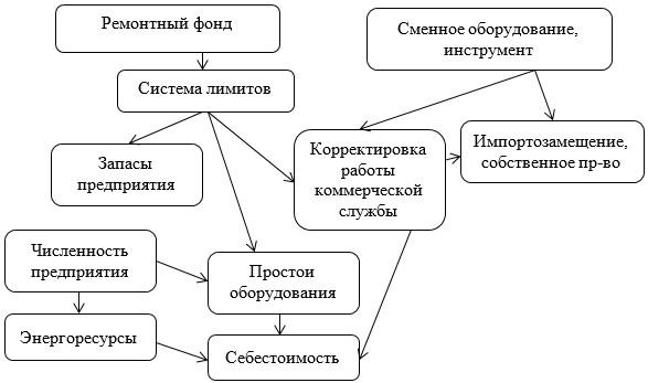 Рисунок 9 - Комплексное предложение по минимизации затрат