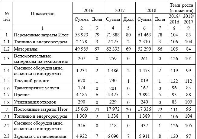 Динамика структуры себестоимости Мельничного комплекса ТОО «АКЖАЙЫК 2011» за 2016-2018 гг., тыс. тг.