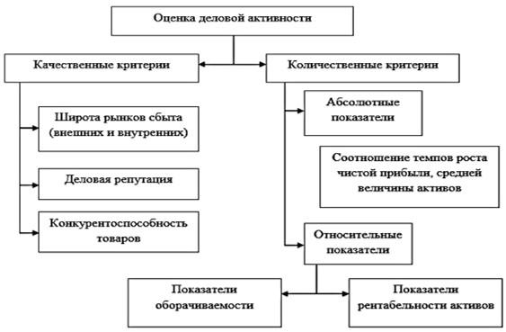 Рисунок 1– Схема деловой активности предприятия [13, с. 385]