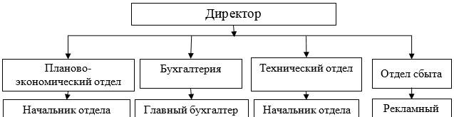 Рисунок 2 - Организационная структура ТОО «КазТемирСтрой»