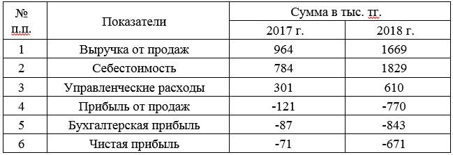 Таблица 1 – Основные показатели деятельности ТОО «КазТемирСтрой»