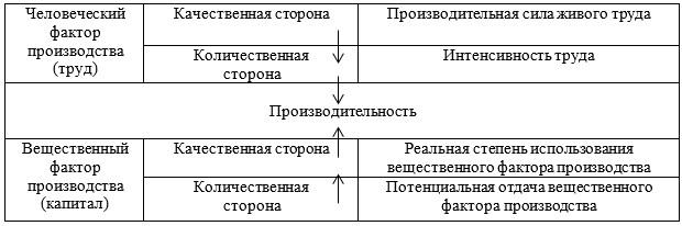 Рисунок 1 - Факторы, определяющие уровень производительности труда