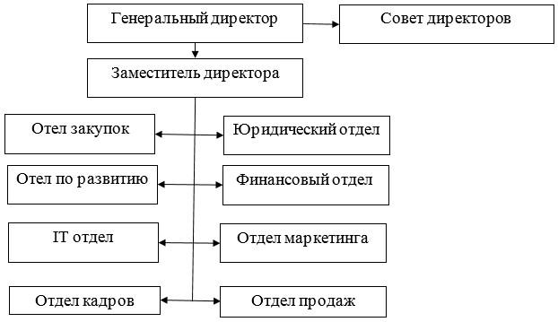 Рисунок 4 - Организационная структура управления ТОО «ESTEE LAUDER KAZAKHSTAN»