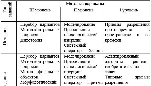 Таблица 11 - Преобладающие методы выполнения творческих заданий различных типов
