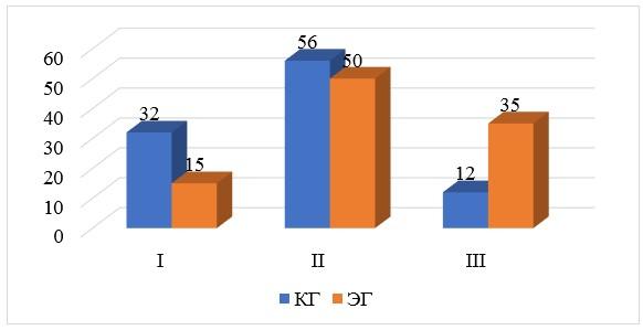 Рисунок 6 - Распределение учащихся по уровню развития креативных способностей (контрольный срез)