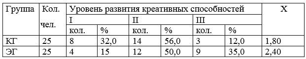 Таблица 12 - Распределение учащихся по уровням развития креативных способностей (контрольный срез)