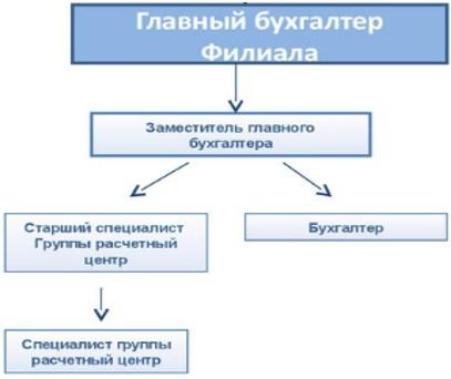 Рисунок 2. Организационная структура бухгалтерии АО «Цеснабанк»  в г. Петропавловск