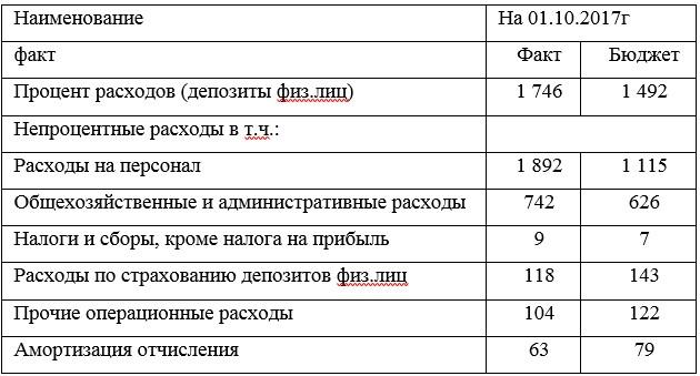 Таблица 3 Структура расходов АО «Цеснабанк»