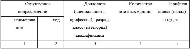 Таблица 5 Шаблон штатного расписания АО «Цеснабанк»