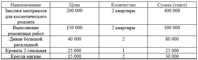 Таблица 1 Расходы на 2 квартиры в центре города