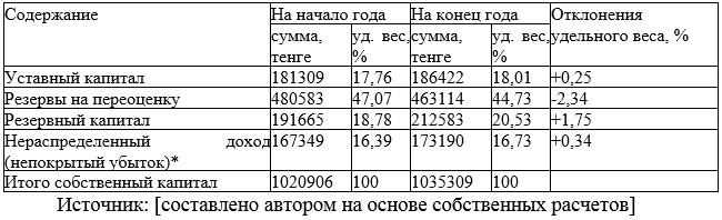 Таблица 8 Анализ структуры и динамики собственного капитала ТОО «APARTSKZ.KZ» за 2017 год