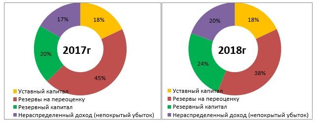 Рисунок 2 - Структура собственного капитала ТОО «APARTSKZ.KZ» за 2017 -2018 гг
