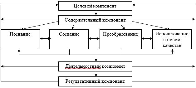 Рисунок 1  - Система творческих заданий
