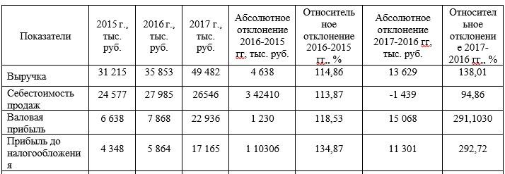Таблица 3 – Динамика финансовых результатов деятельности ТОО «Масло-ДелАгро» за 2015-2017 гг.