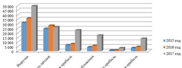 Рисунок 2 – Динамика темпов роста финансовых результатов