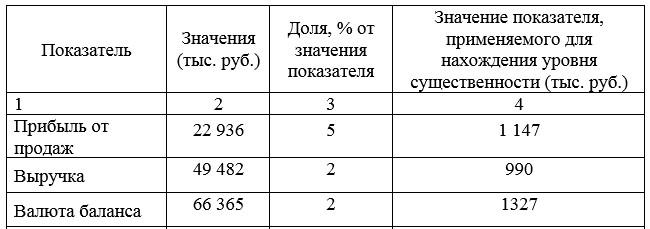 Таблица 17 – Определение уровня существенности за 2017 год