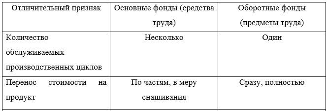Таблица 1 – Сравнительная характеристика основных и оборотных производственных фондов