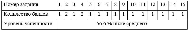 Результаты обследования по методике Колесниковой Е.В.