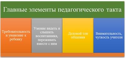 Главные элементы педагогического такта