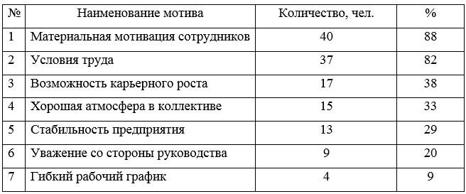 Результаты проведенного опроса Астанинского филиала ТОО «ТД «УНКОМТЕХ»
