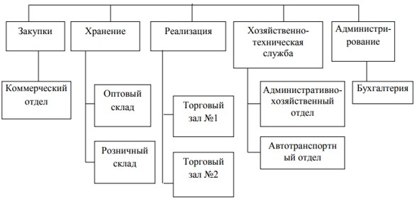 Производственная структура Астанинского филиала ТОО «ТД «УНКОМТЕХ»