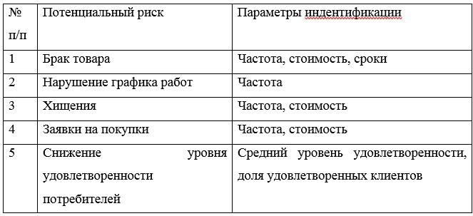 Таблица 4 – Параметры идентификации рисков
