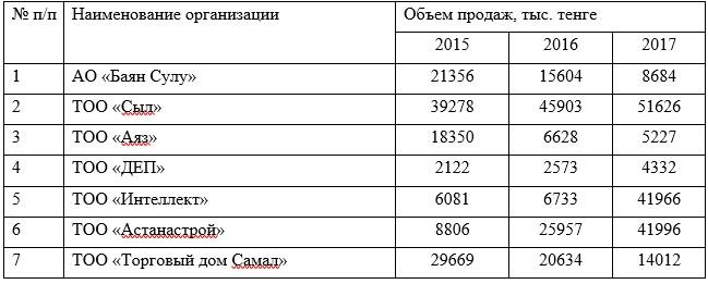 Таблица 2 – Основные оптовые покупатели ТОО «Галерея Астана»