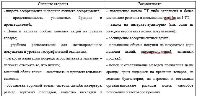 Таблица 3 - Матрица базового SWOT-анализа