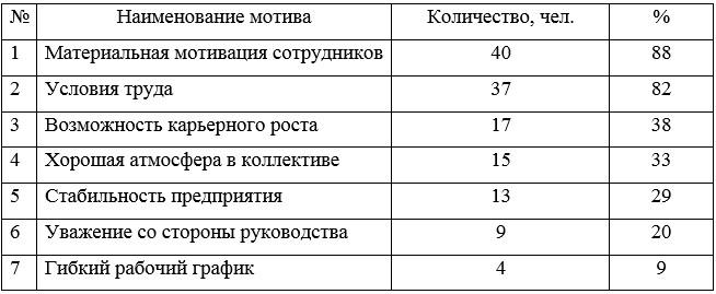 Таблица 1 - Результаты проведенного опроса ТОО «Галерея Астана»