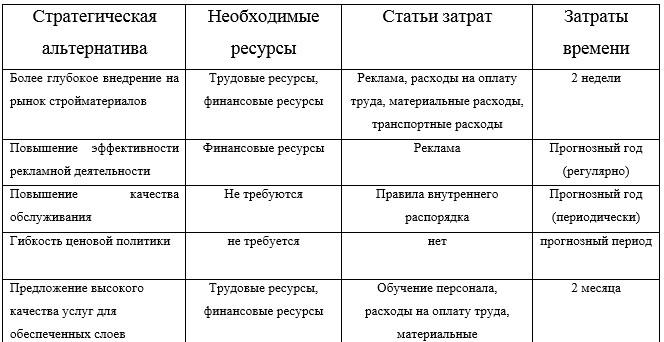 Таблица 3.1 - Возможности реализации стратегических альтернатив, «ТОО Галерея»