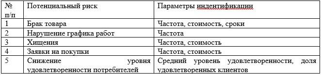 Таблица 5 – Параметры идентификации рисков