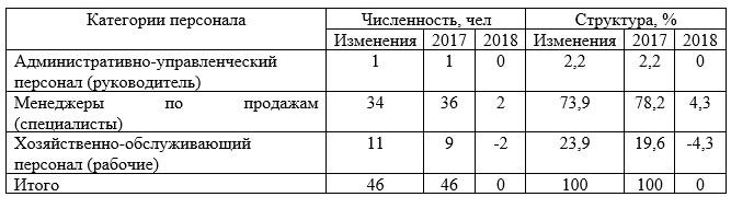 Таблица 6 – Персонал Астанинского филиала ТОО «ТД «УНКОМТЕХ» по категориям