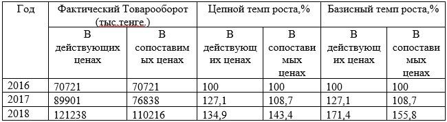 Таблица 9 - Динамика розничного товарооборота ТД «УНКОМТЕХ» за 2016-2018 г.г.