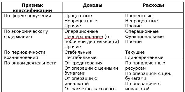 Классификация доходов и расходов коммерческого банка