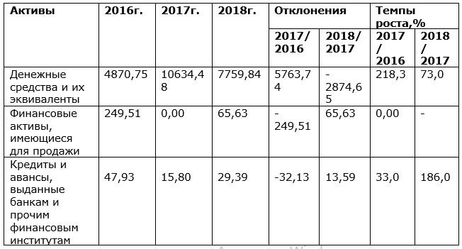 Горизонтальный анализ активов АО «Kaspi Bank» за 2016-2018гг. (в млн. тенге)