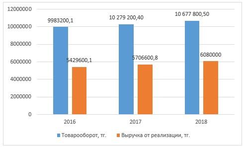 Рисунок 1 – Темп роста товарооборота и выручки от реализации ТОО «КПК ZETA» за период 2016-2018 гг.