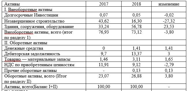 Вертикальный анализ баланса ТОО «КПК ZETA» за период 2017-2018 гг., млн тенге.