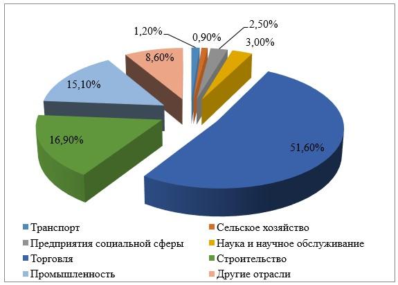 Отраслевая структура малых предприятий в Алматинской области в 2018 г.