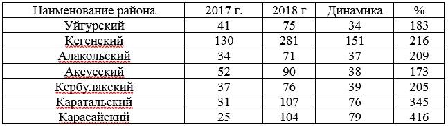 Таблица 2 - Динамика роста числа малых предприятий в 2018 году по сравнению с 2017 годом по районам области (выборочно)