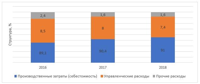 Рисунок 4 – Структура общих затрат и расходов ТОО «АльянсЭнерго» в 2016-2018 гг.