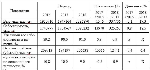 Основные показатели финансово-хозяйственной деятельности ТОО «Аль-янсЭнерго» в 2016-2018 гг.