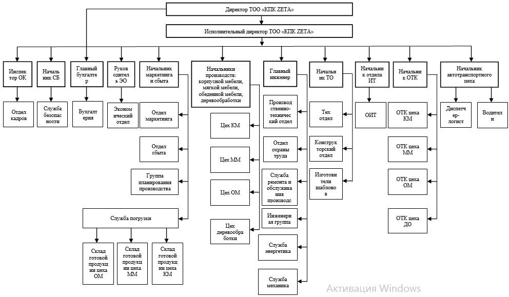 Организационная структура ТОО «КПК ZETA»