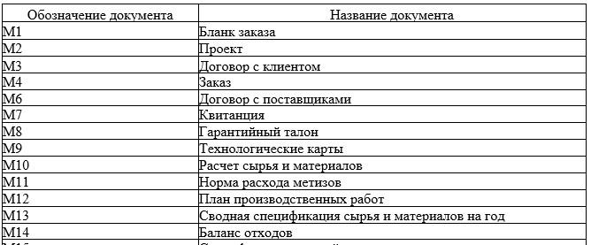 Таблица 2 - Каталог документов ТОО «КПК ZETA»