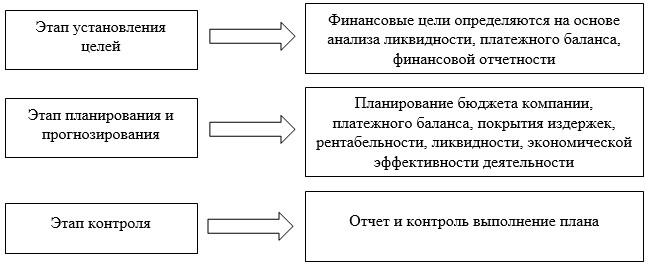 Рисунок 3 - Этапы финансового планирования ТОО «КПК ZETA»