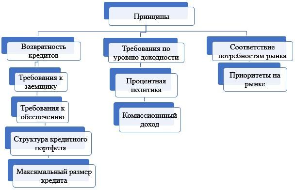 Принципы кредитной политики банка в отношении физических лиц